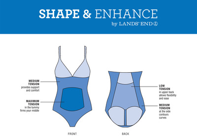 Lands' End Exclusive Shape & Enhance Swimwear Offers Various Levels of Targeted Shaping. (PRNewsFoto/Lands' End) (PRNewsFoto/LANDS' END)