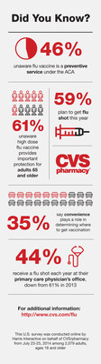 CVS/pharmacy Consumer Survey Finds Three in Five Americans are Unaware of the Importance of the High Dose Flu Vaccine in Senior Flu Prevention