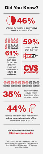 Flu vaccinations available at CVS/pharmacy and MinuteClinic, including high dose flu shot for senior ...