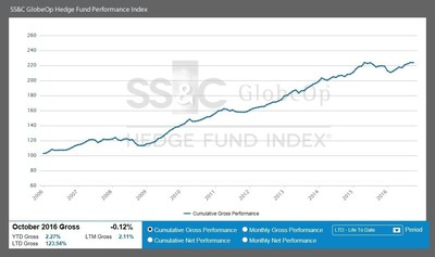 SS&C GlobeOp Hedge Fund Performance Index October 2016