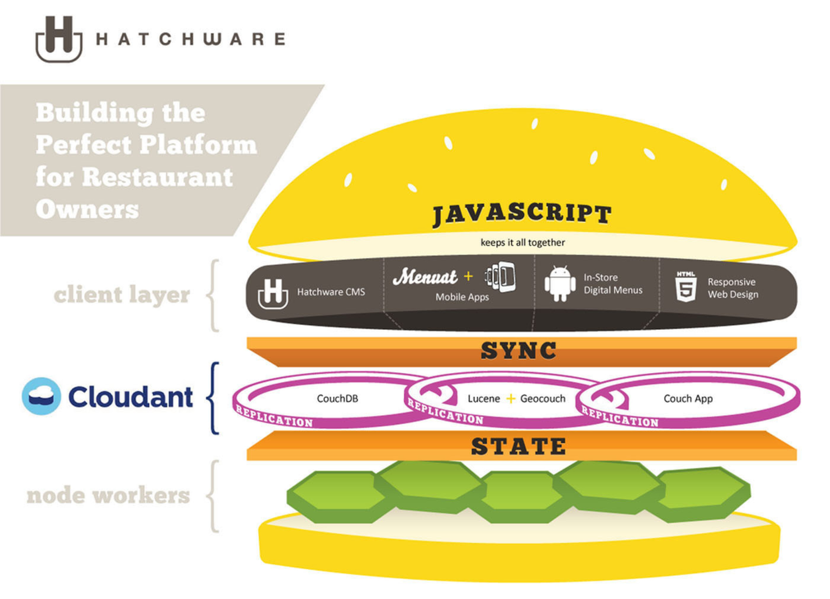 Hatchware is building the perfect platform for restaurant owners with Cloudant.  (PRNewsFoto/Cloudant)