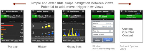Mobidia Announces New Release of Its Popular 'My Data Manager' Smartphone Application