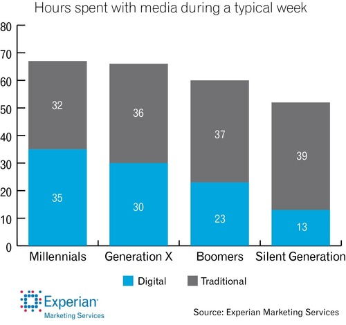 According to Experian Marketing Services, Millennials spend more hours using both digital and traditional media than any other generation. (PRNewsFoto/Experian Marketing Services)