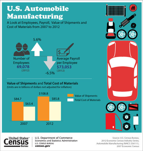 Between 2007 and 2012, the number of automobile manufacturing employees rose 5.6 percent, while the average payroll per employee dropped 6.5 percent. (PRNewsFoto/U.S. Census Bureau)