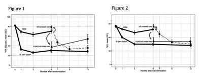 Figure 1, Figure 2