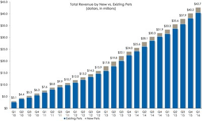 Total Revenue by New vs. Existing Pets