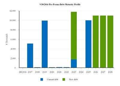 9/30/2016 Pro Forma Debt Maturity Profile