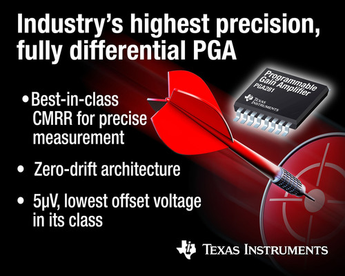 Industry's highest precision, fully differential PGA.  (PRNewsFoto/Texas Instruments)