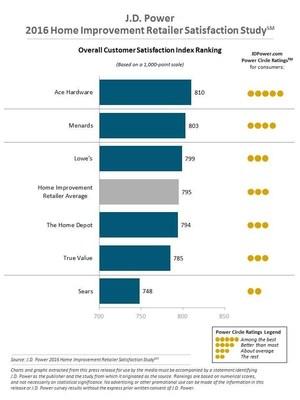 2016 J.D. Home Improvement Retailer Ranking