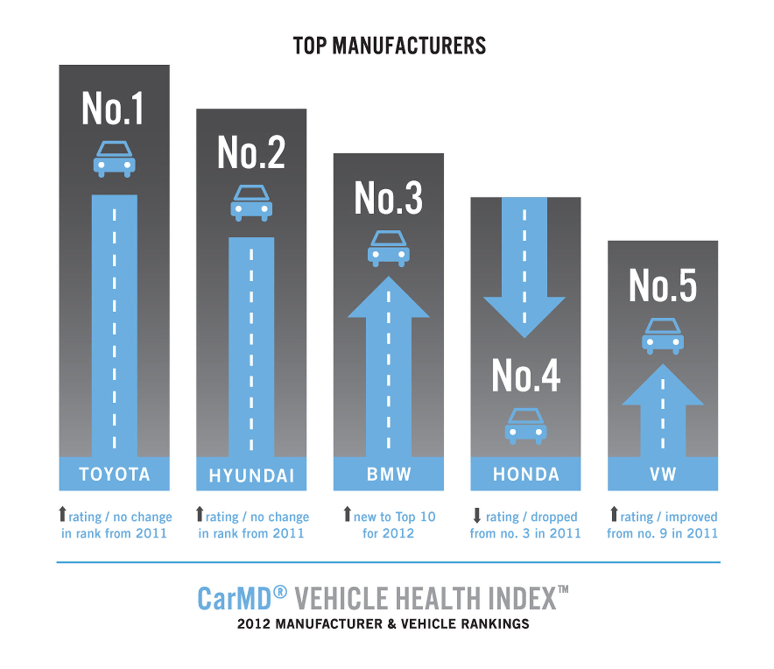 CarMD Vehicle Health Index Manufacturer & Vehicle Rankings Top 5 Automotive Manufacturers of 2012.  Visit http://corp.carmd.com for all current and archived CarMD indices.  (PRNewsFoto/CarMD.com)