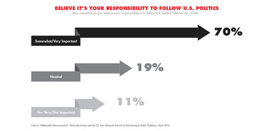 How important do you believe your responsibility is to follow U.S. politics?