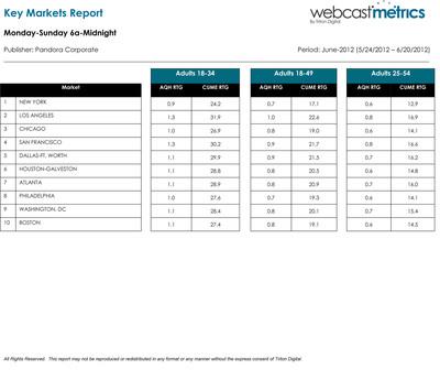 Triton Webcast Metrics Local report.  (PRNewsFoto/Pandora)
