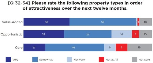 United Realty/Zogby Real Estate Confidence Index Shows Preference for Value Added and Opportunistic Properties ...