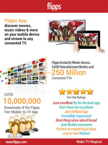 Flipps Facts and Figures (PRNewsFoto/Flipps)