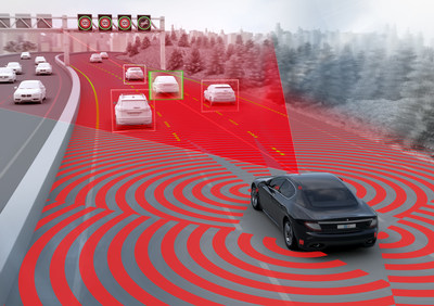 Accurate 360 degree sensing of the vehicle environment is critical to the partially and fully automated systems of the future. For complicated highway and city traffic scenarios a suite of camera and radar sensors will be needed to sense and differentiate key features such as other vehicles, traffic signs and lights, pedestrians and cyclists and more.