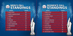 Capital One Cup 2015 Men's & Women's Fall Standings
