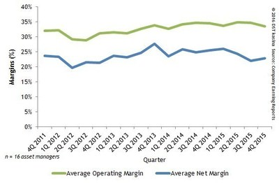 Operating And Net Margins For Asset Managers By Quarter