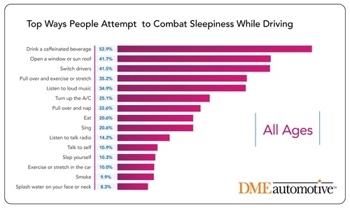 New DMEautomotive Research: The Top Ways People Attempt to Combat Sleepiness While Driving. (PRNewsFoto/DMEautomotive)