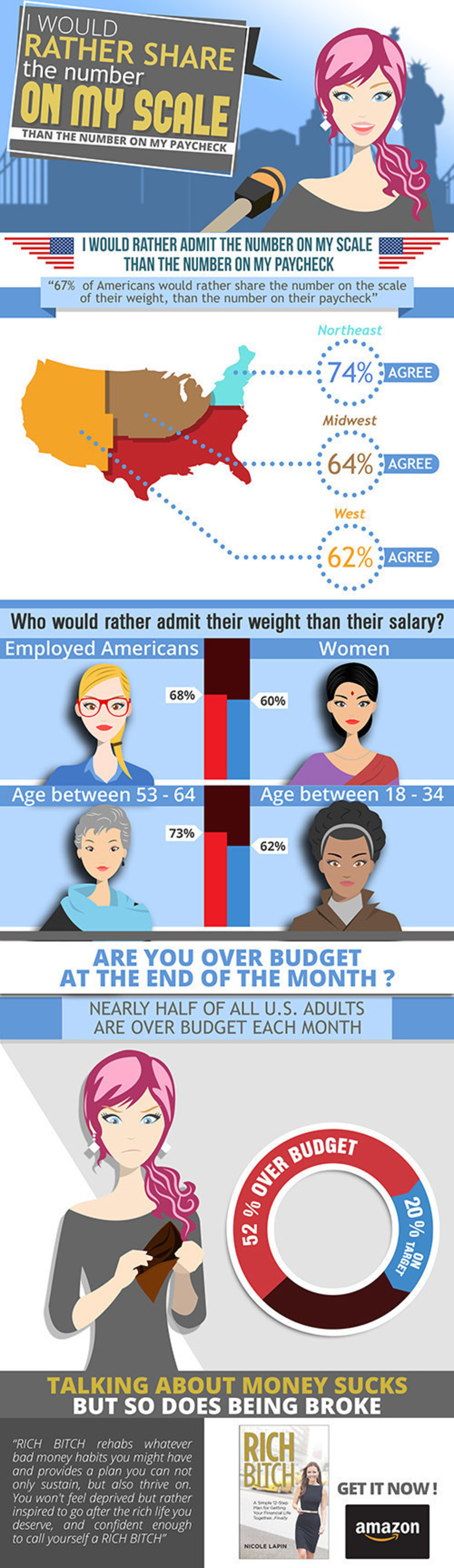 Infographic based on Nicole Lapin's financial survey in partnership with Nielsen. The survey was conducted between Dec 1-3, 2014 and polled the general population.