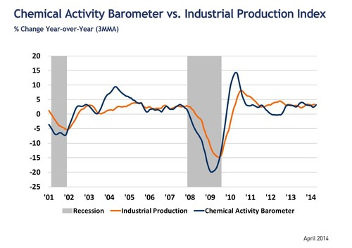 New Leading Economic Indicator Shows Spring Thaw; Suggests U.S. Economy Ready to Bloom (PRNewsFoto/American ...