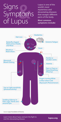 Lupus Signs and Symptoms Infographic.  (PRNewsFoto/Lupus Foundation of America)