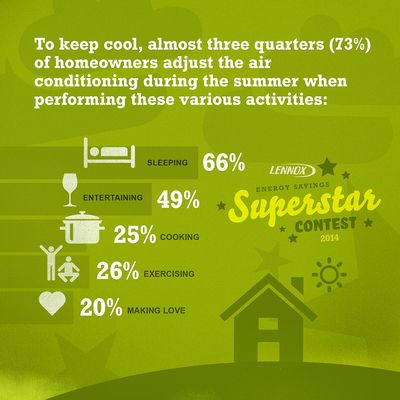 To keep cool, almost three quarters of homeowners adjust the air conditioning during the summer when performing various activities. (PRNewsFoto/Lennox Industries)