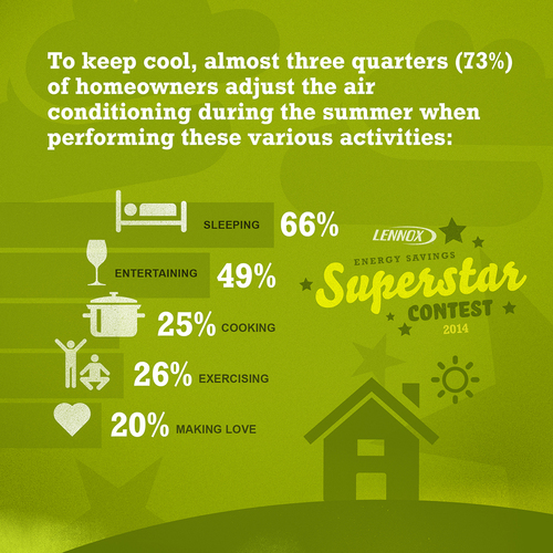 To keep cool, almost three quarters of homeowners adjust the air conditioning during the summer when performing  ...
