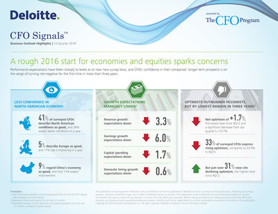 Deloitte CFO Signals: A rough start for economies and equities sparks concerns