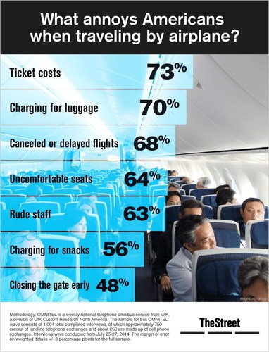 TheStreet Infographic: What annoys Americans when traveling by airplane? (PRNewsFoto/TheStreet)