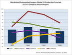 China Dominates World Vehicle Production, U.S. Remains No. 2, Says New Forecast From Penton's WardsAuto and AutomotiveCompass