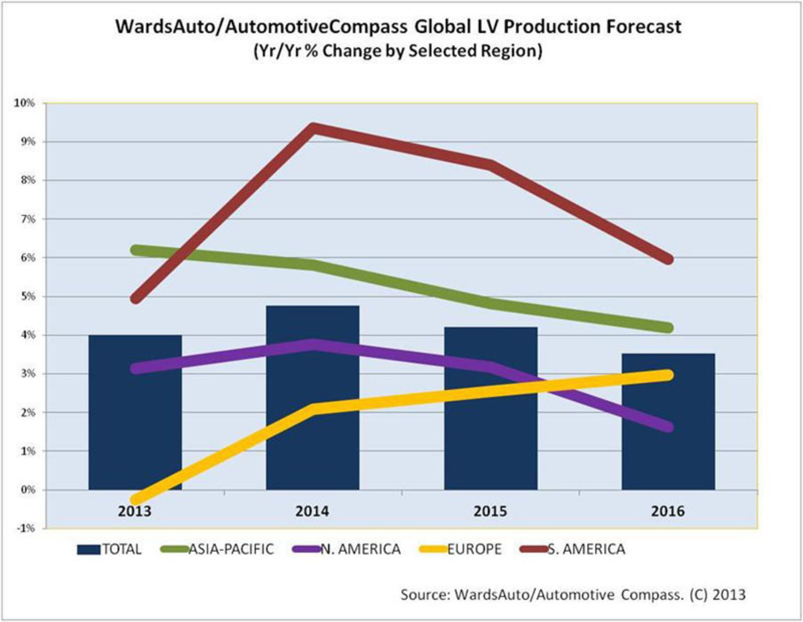 China Dominates World Vehicle Production, U.S. Remains No. 2, Says New Forecast From Penton's