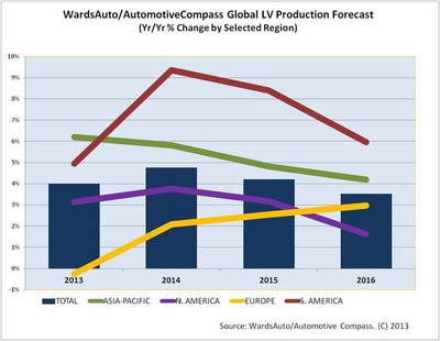 Ward's Auto/AutomotiveCompass Global Light Vehicle Forecast through 2016.  (PRNewsFoto/Penton Media, Inc.)