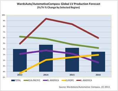 China Dominates World Vehicle Production, U.S. Remains No. 2, Says New Forecast From Penton's WardsAuto and AutomotiveCompass