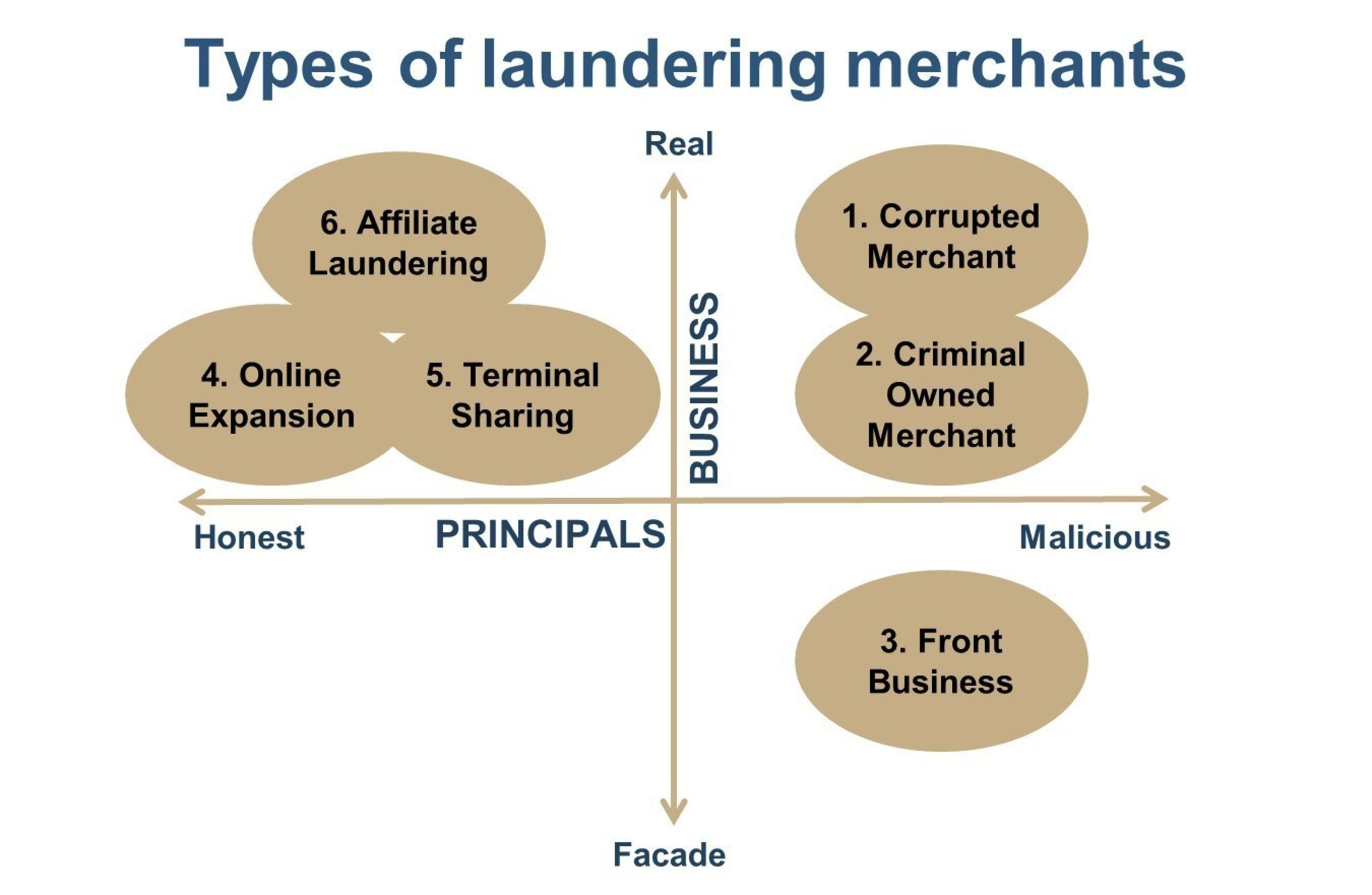 G2 Web Services Releases Guide on Cleaning Out Transaction Laundering