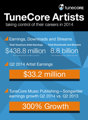 In Q2 2014, TuneCore Artists earned over $33.2 million for music distribution, an 18.4 percent increase over Q2 2013. Since its inception in 2006, TuneCore has paid $438.8 million to artists from a total of 8.8 billion streams and downloads. During Q2, TuneCore Music Publishing Administration also drove an impressive gain of 300 percent in songwriter earnings over the same period in 2013. Through TuneCore's unique solution for worldwide composition registration, royalty collection and YouTube monetization, more earnings from sources around the world are being delivered into songwriters' pockets. (PRNewsFoto/TuneCore)
