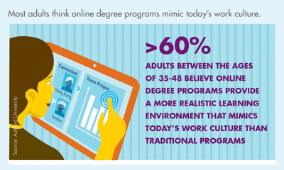 Most adults think online degree programs mimic today's work culture.  (PRNewsFoto/Ashford University)