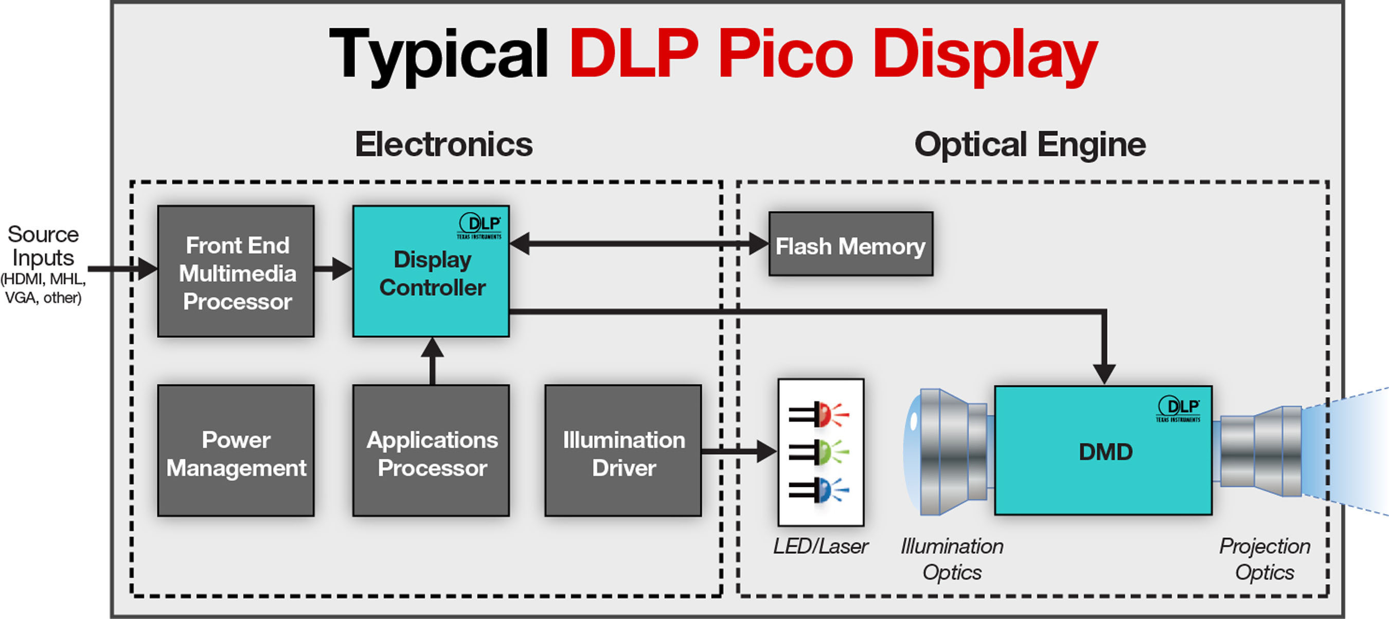 System Block Diagram For A Typical Texas Instruments DLP Pico(TM)-powered Display.  (PRNewsFoto/Texas ...