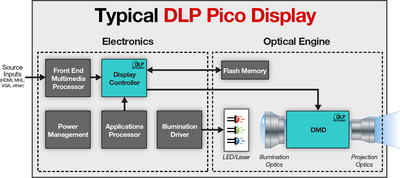 System Block Diagram For A Typical Texas Instruments DLP Pico(TM)-powered Display. (PRNewsFoto/Texas Instruments DLP Products) (PRNewsFoto/TEXAS INSTRUMENTS DLP PRODUCTS)