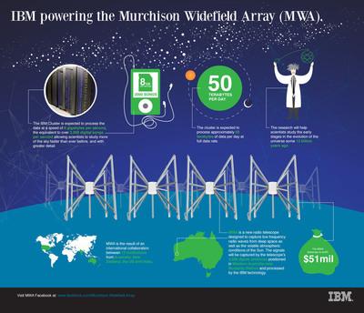 IBM to Power New Generation Radio Telescope and Help Probe the Origins of the Universe