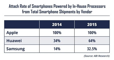 Attach Rate of Smartphones Powered by In-House Processors from Total Smartphone Shipments by Vendor