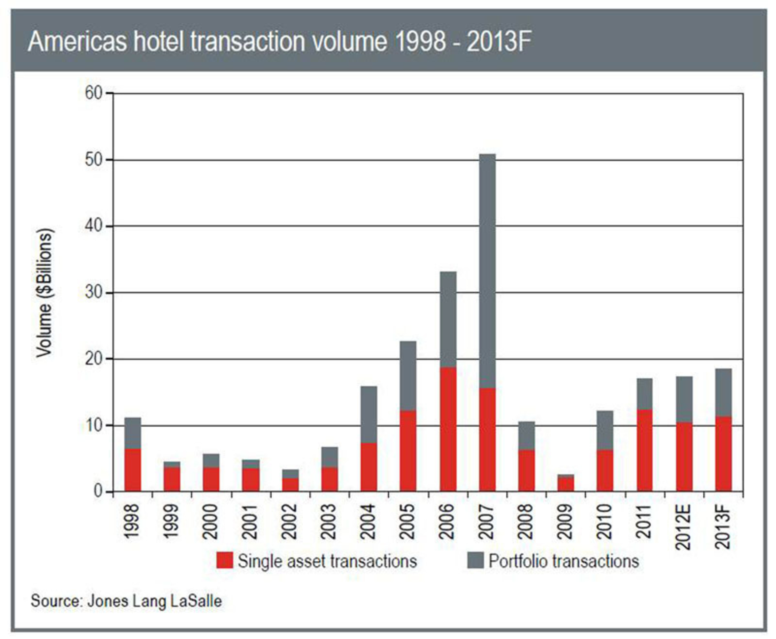 Americas hotel transaction volume 1998 - 2013F.  (PRNewsFoto/Jones Lang LaSalle)