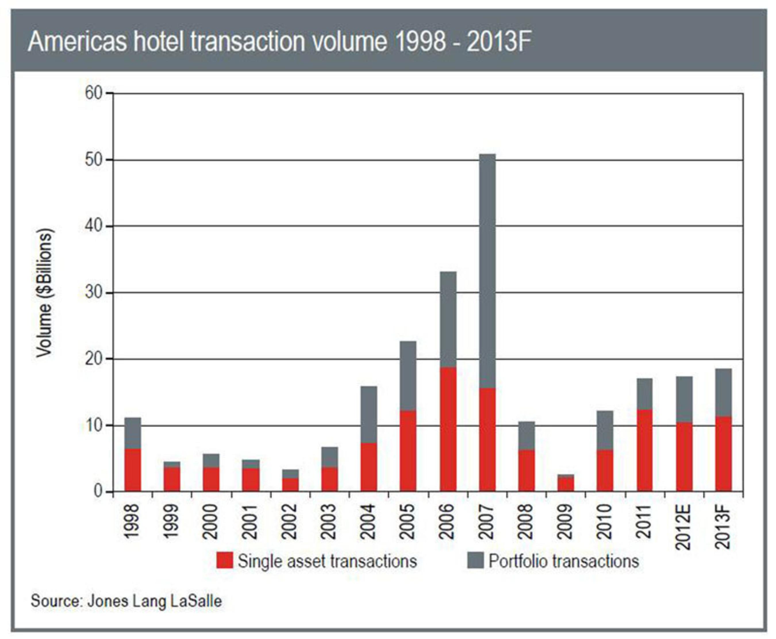 Americas Hotel Transaction Volume to Eclipse 2012 at $18.5 Billion in 2013
