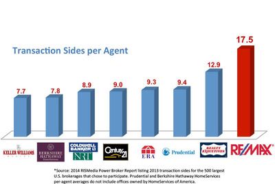 Transaction Sides per Agent