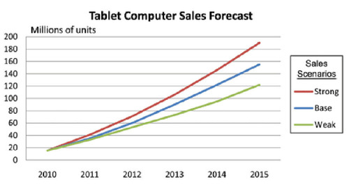 Forecast Sales of Tablet Computers in North America.  (PRNewsFoto/RISI)