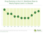 Drug Positivity in U.S. Workforce Rises to Nearly Highest Level in a Decade, Quest Diagnostics Analysis Finds