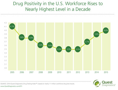 Drug Positivity in the U.S. Workforce Rises to Nearly Highest Level in a Decade