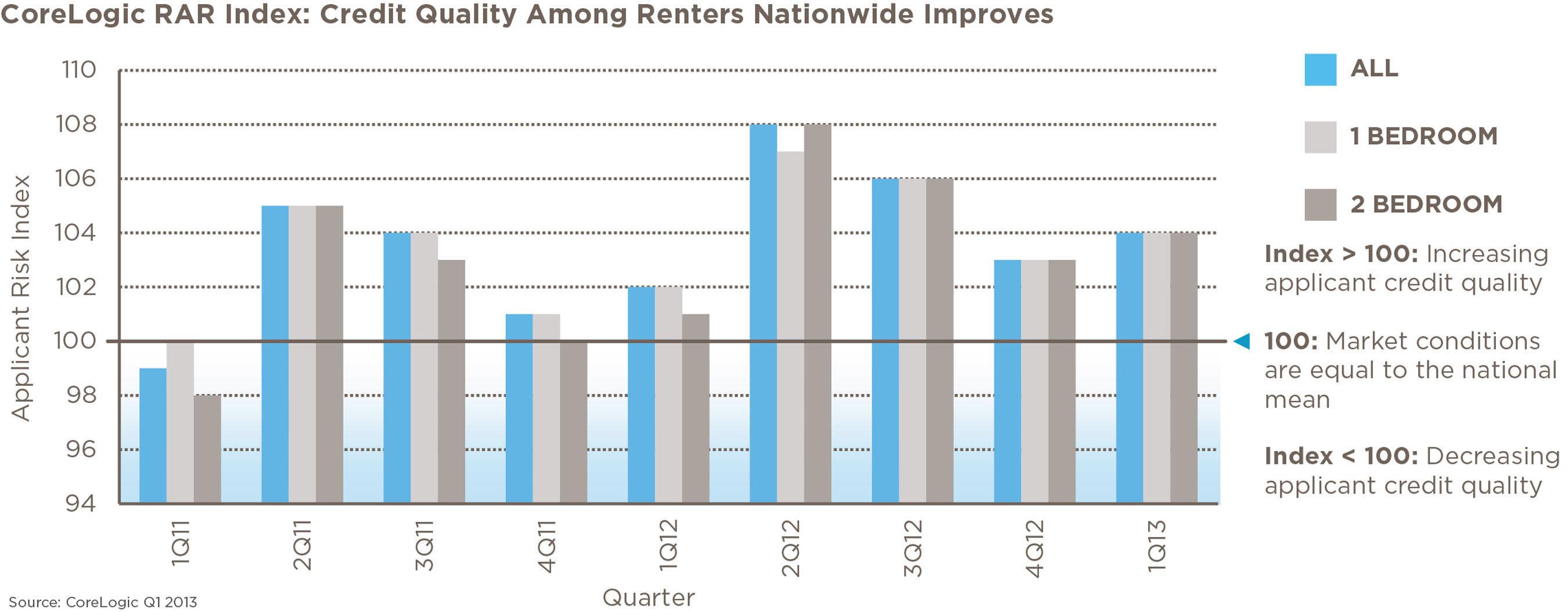 CoreLogic Releases First Quarter 2013 Renter Applicant Risk Index Report