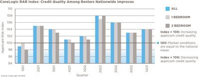 Figure 1: United States Renter Applicant Risk Index Data.  (PRNewsFoto/CoreLogic)