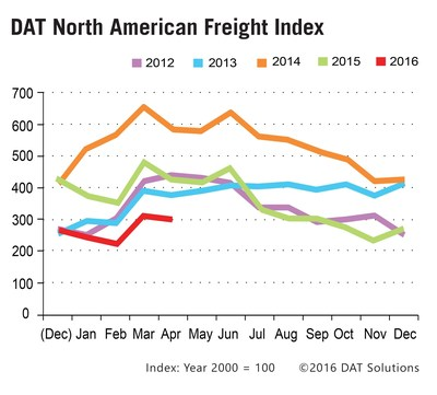 Spot market freight volume edges down seasonally in April 2016 compared to March.