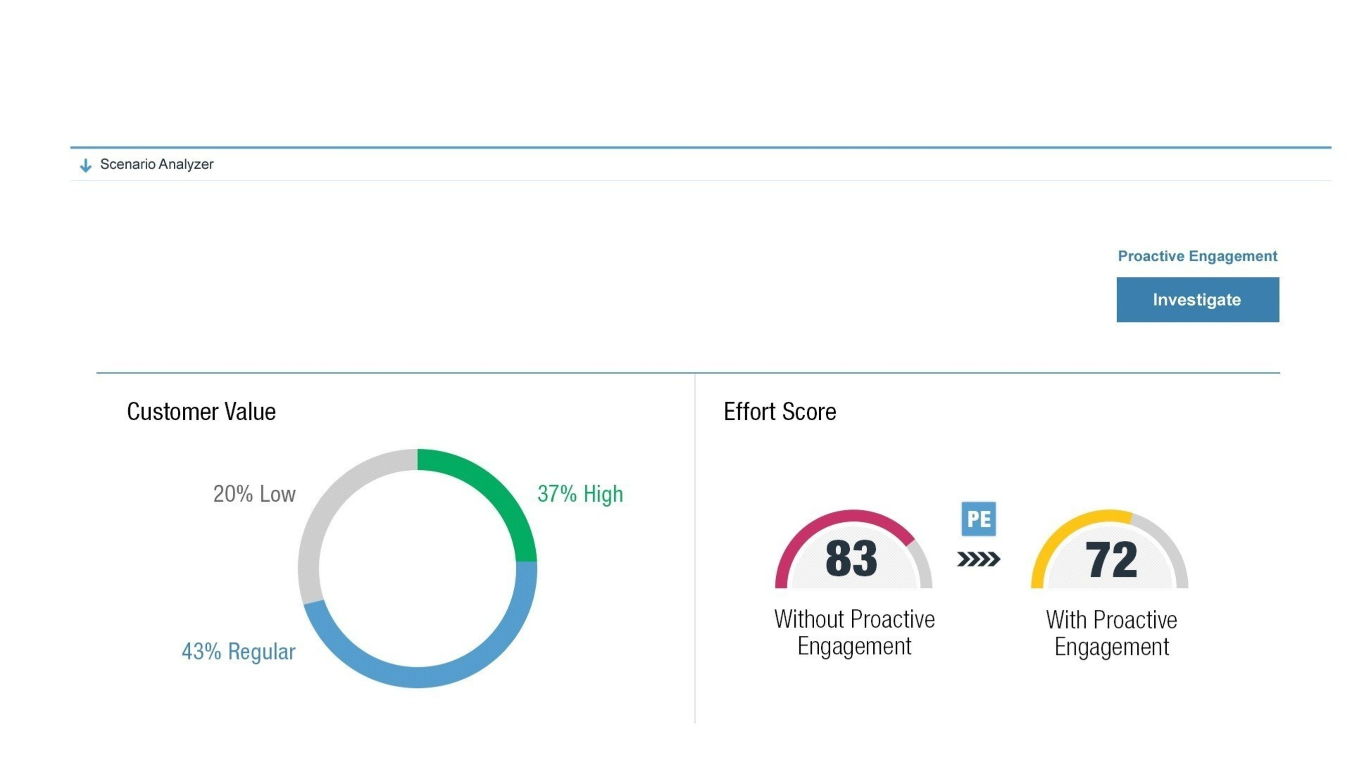 With NICE Journey VoC, companies can easily see the customer effort score associated with a specific journey, ...